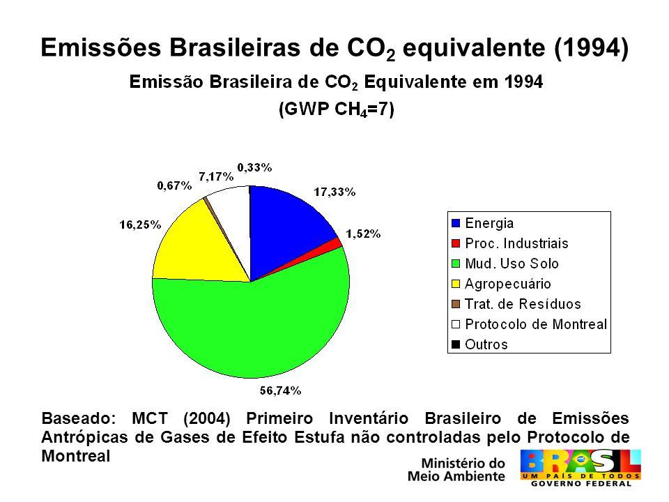 Emissões Brasileiras de CO 2 equivalente (1994) Baseado: MCT (2004) Primeiro Inventário Brasileiro de Emissões Antrópicas de Gases de Efeito Estufa não controladas pelo Protocolo de Montreal