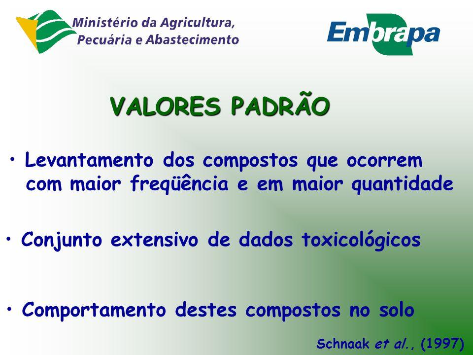 Acúmulo de orgânicos oriundos de LE em plantas (raiz e parte aérea) Retenção radicular: clorobenzenos,PHAs, PCBs, PCDD/Fs e alguns pesticidas organocl