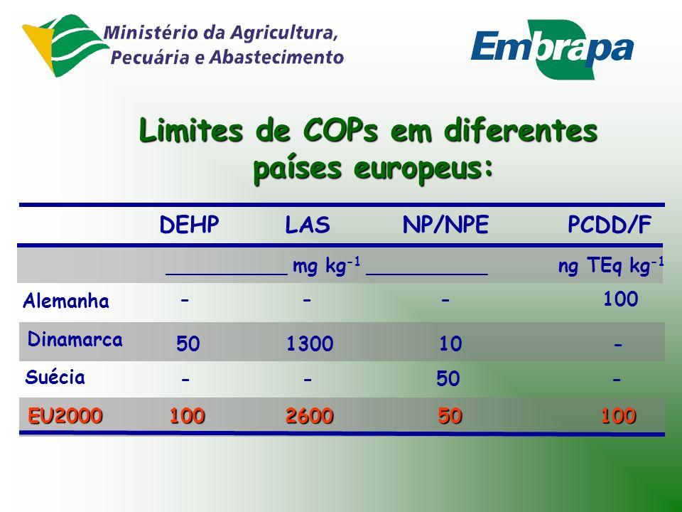 EUROPA 1986: EU Directive (86/278/EEC) s/ COPs 2000: Working document on sludge (esboço) Levantamento: - ocorrência - dados toxicológicos - persistênc