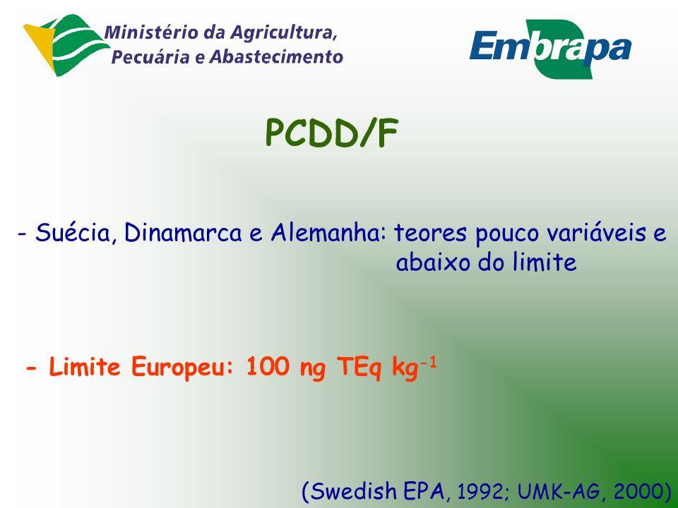 NPE - Noruega: Teores acima do limite - (Paulsrud et al., 2000) - Suécia: média de 46 mg kg -1 - (Tidestrom, 1997) - Limite Europeu: 50 mg kg -1