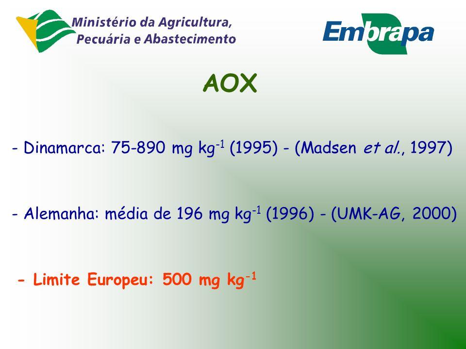 PCDD/F - Limite Europeu: 100 ng TEq kg -1 - Suécia, Dinamarca e Alemanha: teores pouco variáveis e abaixo do limite (Swedish EPA, 1992; UMK-AG, 2000)