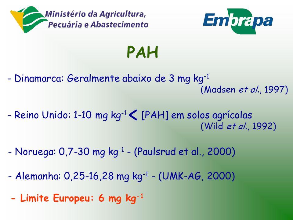 AOX - Dinamarca: 75-890 mg kg -1 (1995) - (Madsen et al., 1997) - Alemanha: média de 196 mg kg -1 (1996) - (UMK-AG, 2000) - Limite Europeu: 500 mg kg