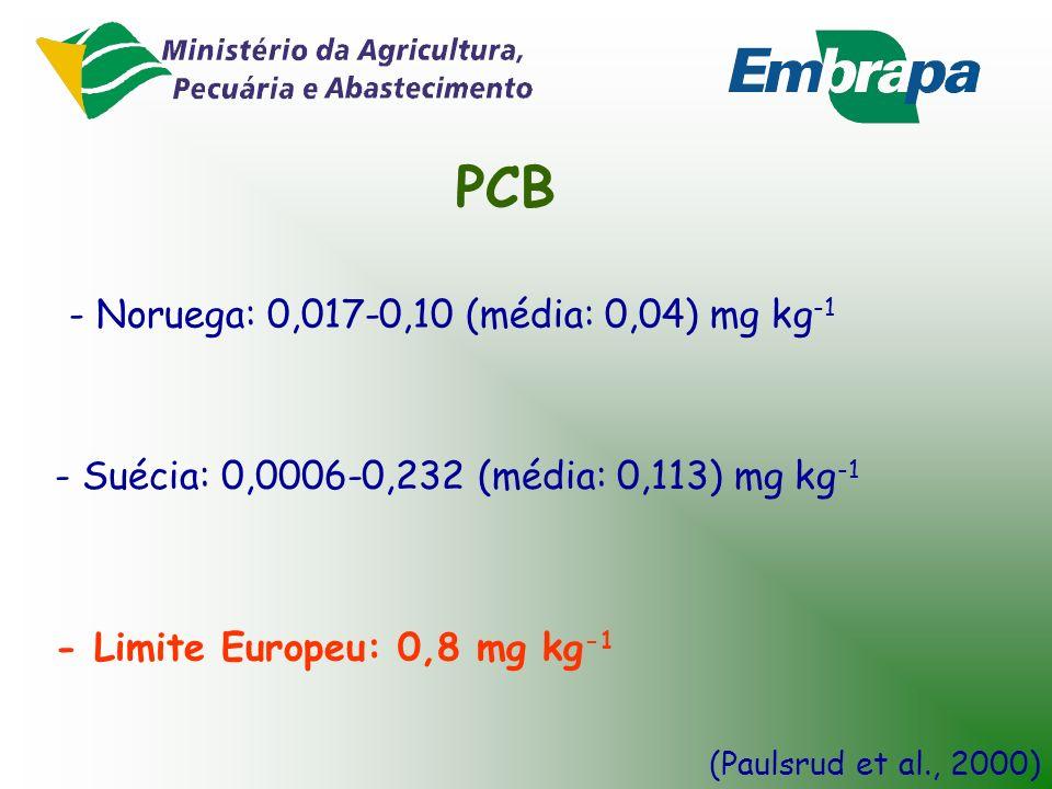 PAH - Dinamarca: Geralmente abaixo de 3 mg kg -1 (Madsen et al., 1997) - Limite Europeu: 6 mg kg -1 - Reino Unido: 1-10 mg kg -1 [PAH] em solos agríco