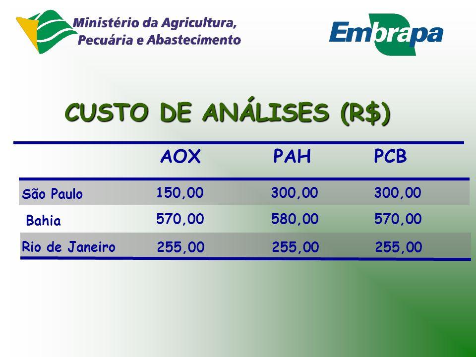 CUSTO DE ANÁLISES (R$) DEHP LAS NP/NPE PCDD/F Bahia Rio de Janeiro São Paulo 450,00 250,00 300,00 1000,00 298,90 350,00 - - - 51,00 (col.) - -