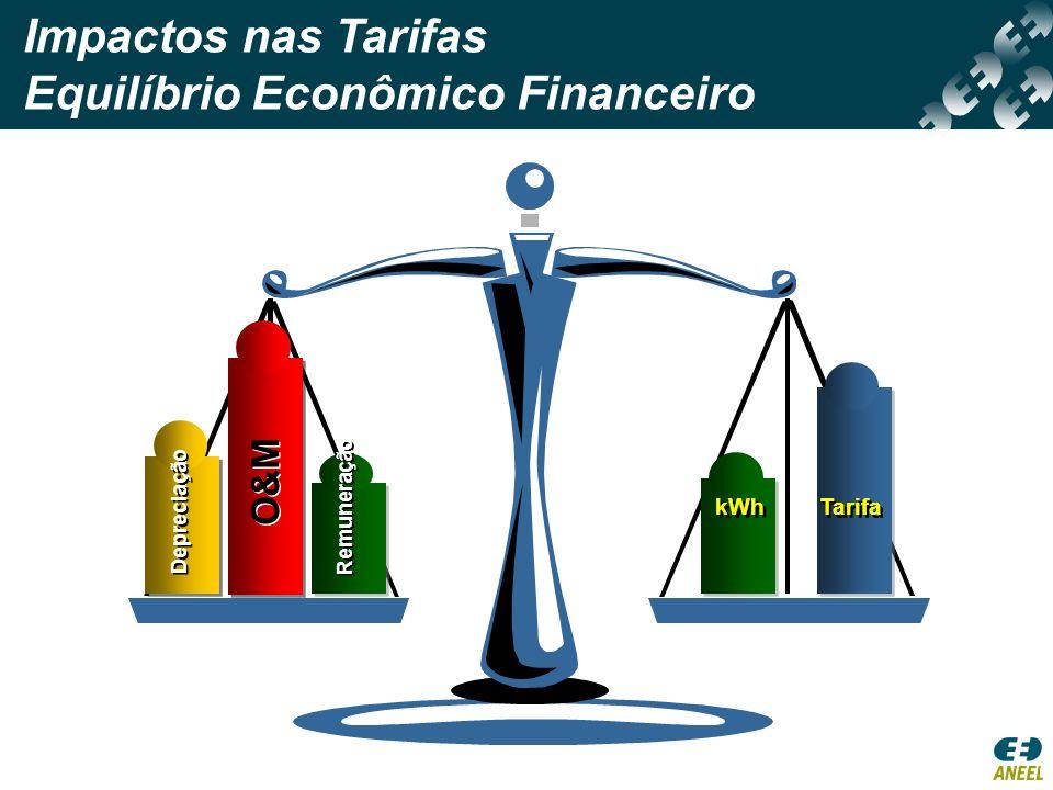 Depreciação O&M Remuneração kWh Tarifa