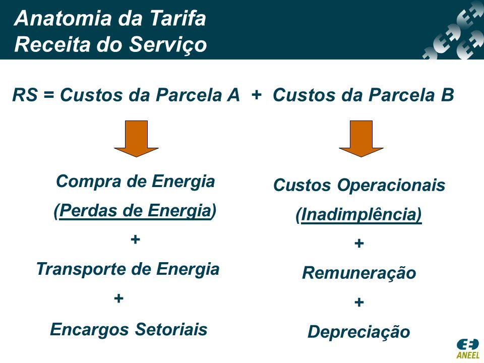 Anatomia da Tarifa Receita do Serviço RS = Custos da Parcela A + Custos da Parcela B Custos Operacionais (Inadimplência) + Remuneração + Depreciação C