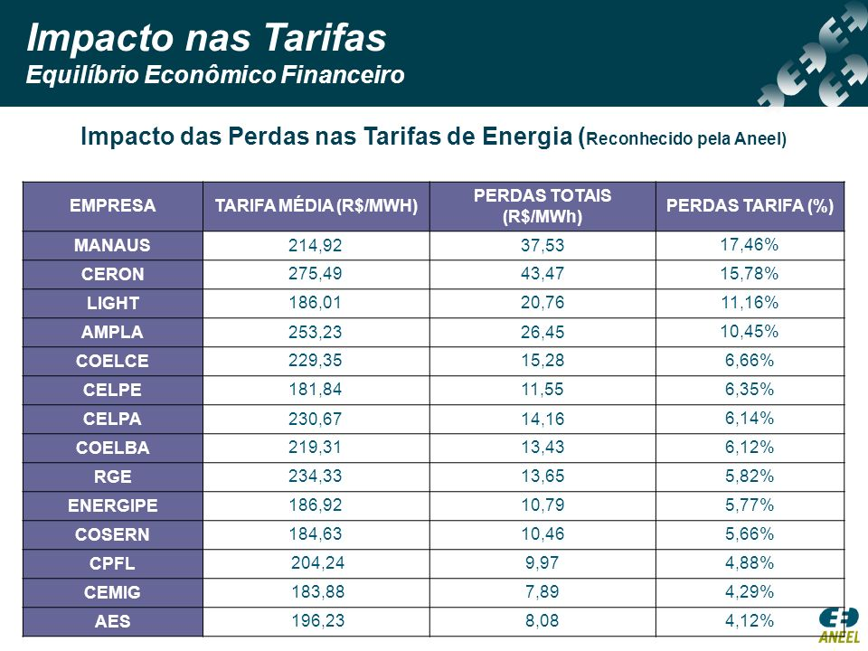 Impacto nas Tarifas Equilíbrio Econômico Financeiro Impacto das Perdas nas Tarifas de Energia ( Reconhecido pela Aneel) EMPRESATARIFA MÉDIA (R$/MWH) P