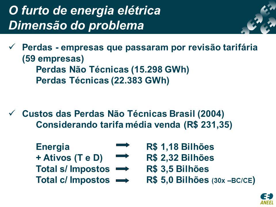 O furto de energia elétrica Dimensão do problema Perdas - empresas que passaram por revisão tarifária (59 empresas) Perdas Não Técnicas (15.298 GWh) P