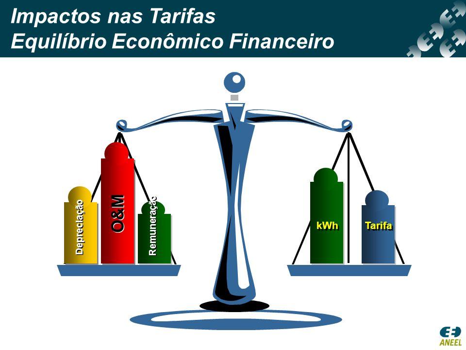 Depreciação O&M Remuneração kWh Tarifa Impactos nas Tarifas Equilíbrio Econômico Financeiro