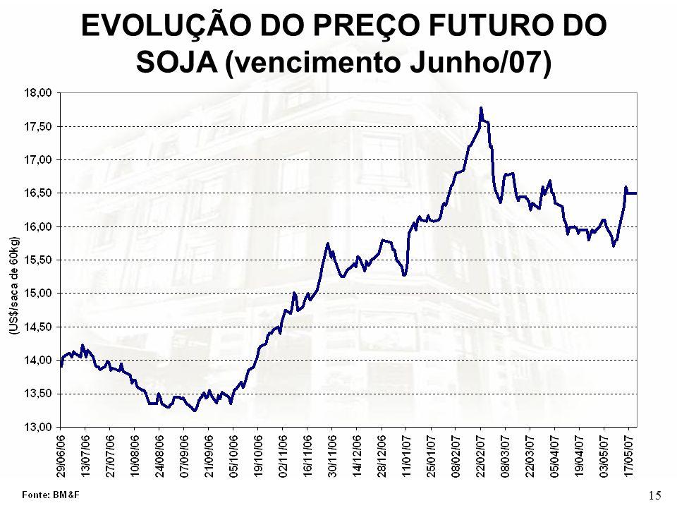 15 EVOLUÇÃO DO PREÇO FUTURO DO SOJA (vencimento Junho/07)
