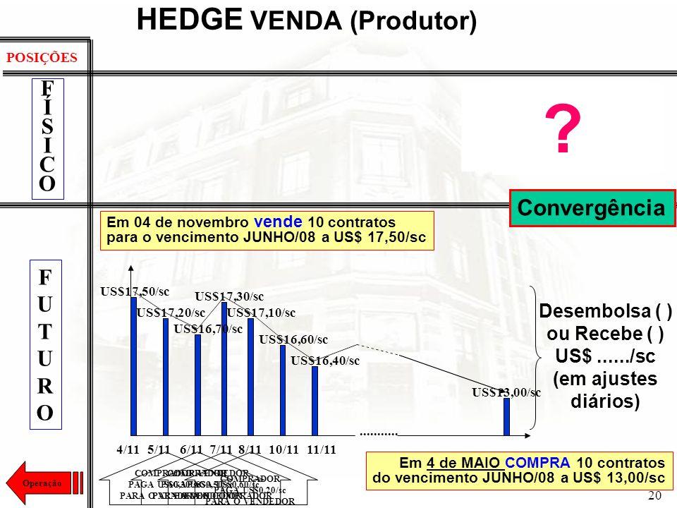 20 HEDGE VENDA (Produtor) Em 04 de novembro vende 10 contratos para o vencimento JUNHO/08 a US$ 17,50/sc Em 4 de MAIO COMPRA 10 contratos4 de MAIO do