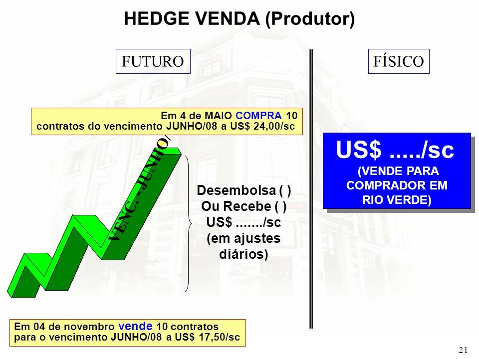 21 HEDGE VENDA (Produtor) FUTUROFÍSICO US$...../sc (VENDE PARA COMPRADOR EM RIO VERDE) US$...../sc (VENDE PARA COMPRADOR EM RIO VERDE) Desembolsa ( )