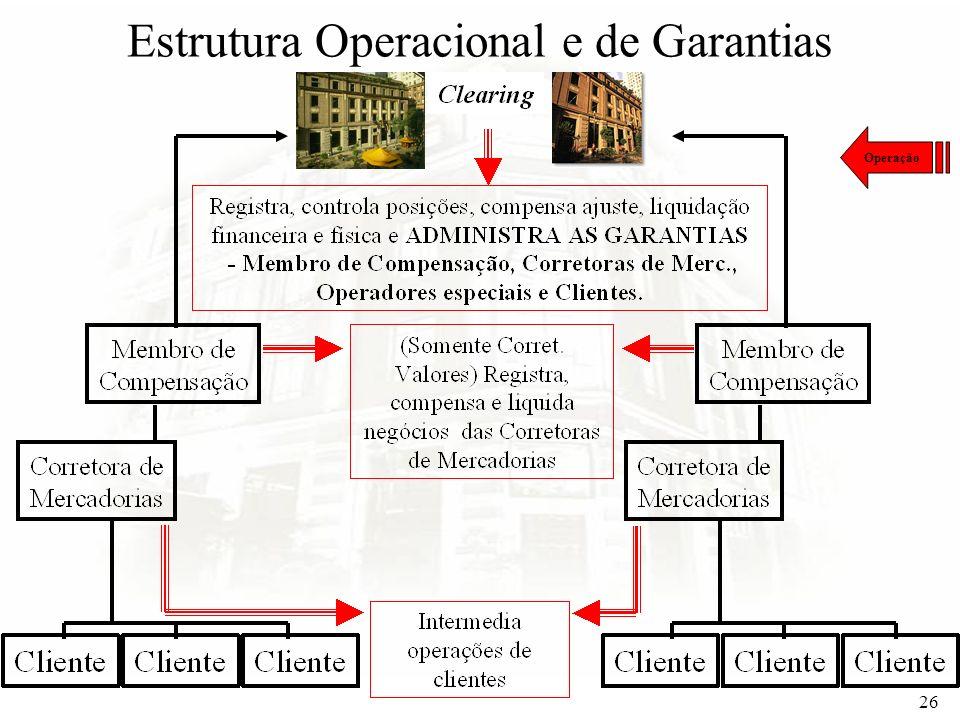26 Estrutura Operacional e de Garantias Operação