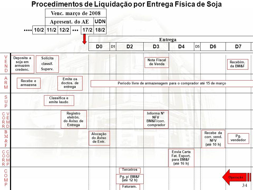 34 VENDVEND Entrega Terceiros Pg. p/ BM&F (até 12 h) Nota Fiscal de Venda Alocação do Aviso de Entr. Procedimentos de Liquidação por Entrega Física de