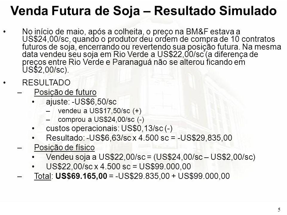 5 Venda Futura de Soja – Resultado Simulado No início de maio, após a colheita, o preço na BM&F estava a US$24,00/sc, quando o produtor deu ordem de c