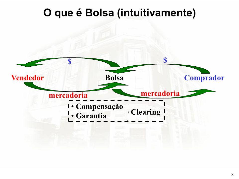8 O que é Bolsa (intuitivamente) VendedorCompradorBolsa mercadoria $ $ Compensação Garantia Clearing