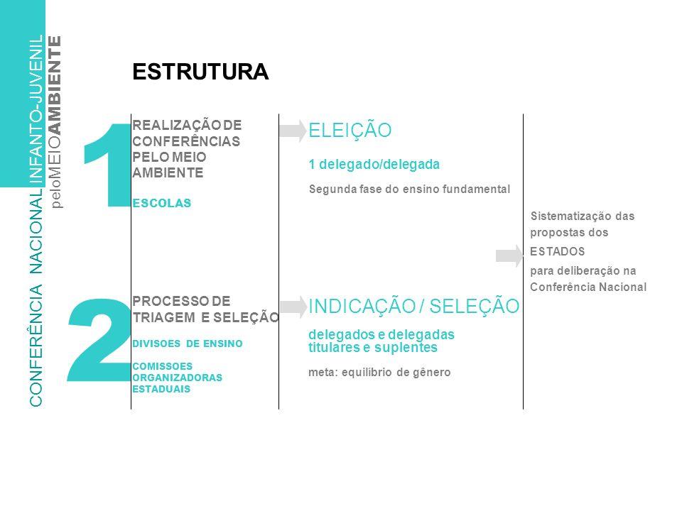 1 2 ESTRUTURA PROCESSO DE TRIAGEM E SELEÇÃO DIVISOES DE ENSINO COMISSOES ORGANIZADORAS ESTADUAIS REALIZAÇÃO DE CONFERÊNCIAS PELO MEIO AMBIENTE ESCOLAS ELEIÇÃO 1 delegado/delegada Segunda fase do ensino fundamental INDICAÇÃO / SELEÇÃO delegados e delegadas titulares e suplentes meta: equilíbrio de gênero Sistematização das propostas dos ESTADOS para deliberação na Conferência Nacional CONFERÊNCIA NACIONAL INFANTO-JUVENIL pelo MEIO AMBIENTE
