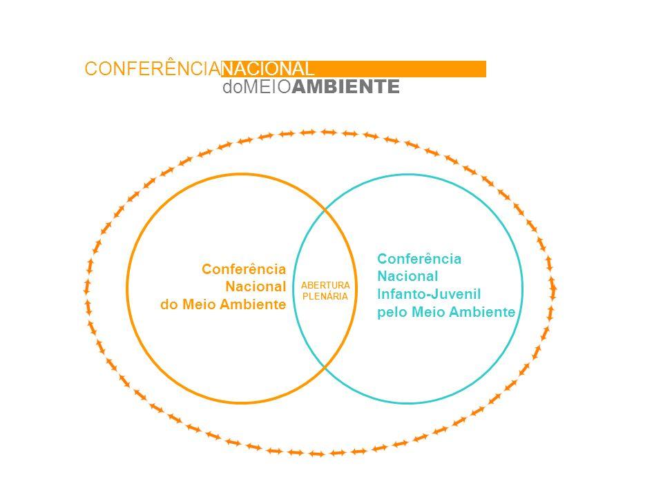 ABERTURA PLENÁRIA doMEIO AMBIENTE CONFERÊNCIANACIONAL Conferência Nacional Infanto-Juvenil pelo Meio Ambiente Conferência Nacional do Meio Ambiente