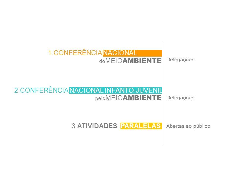 2.CONFERÊNCIA NACIONAL INFANTO-JUVENIL do MEIO AMBIENTE 1.CONFERÊNCIA NACIONAL Delegações Abertas ao público 3.ATIVIDADES PARALELAS pelo MEIO AMBIENTE