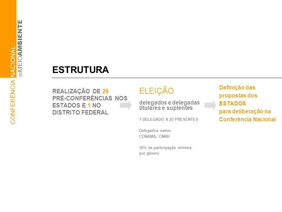 ESTRUTURA REALIZAÇÃO DE 26 PRÉ-CONFERÊNCIAS NOS ESTADOS E 1 NO DISTRITO FEDERAL ELEIÇÃO delegados e delegadas titulares e suplentes 1 DELEGADO X 25 PRESENTES Delegados natos: CONAMA, CNRH 30% de participação mínima por gênero Definição das propostas dos ESTADOS para deliberação na Conferência Nacional do MEIO AMBIENTE CONFERÊNCIA NACIONAL