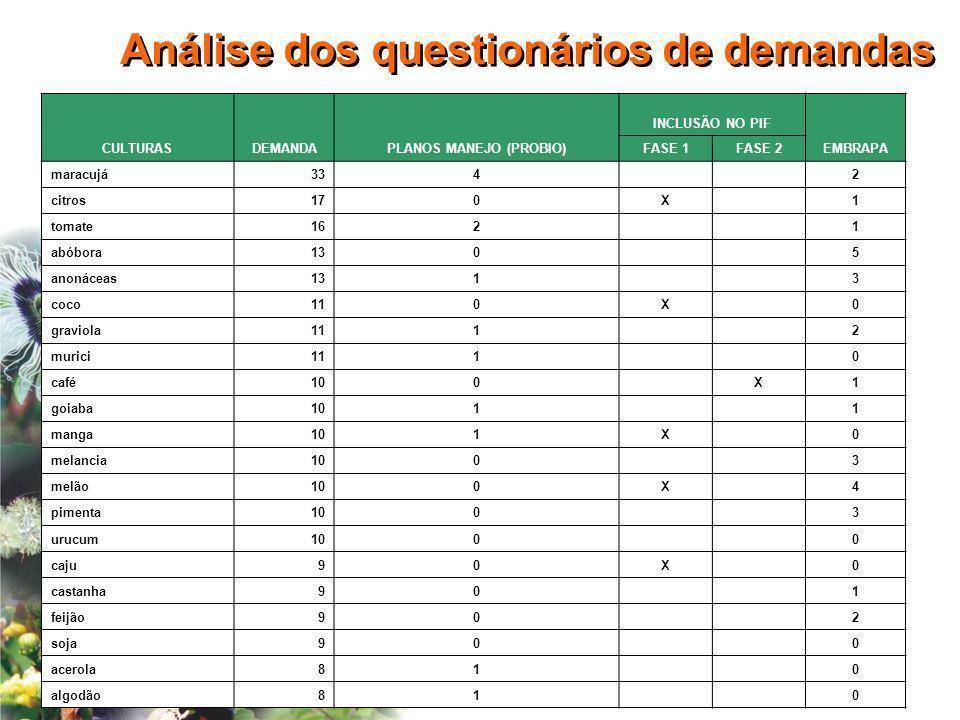CULTURASDEMANDAPLANOS MANEJO (PROBIO) INCLUSÃO NO PIF EMBRAPA FASE 1FASE 2 maracujá334 2 citros170X 1 tomate162 1 abóbora130 5 anonáceas131 3 coco110X
