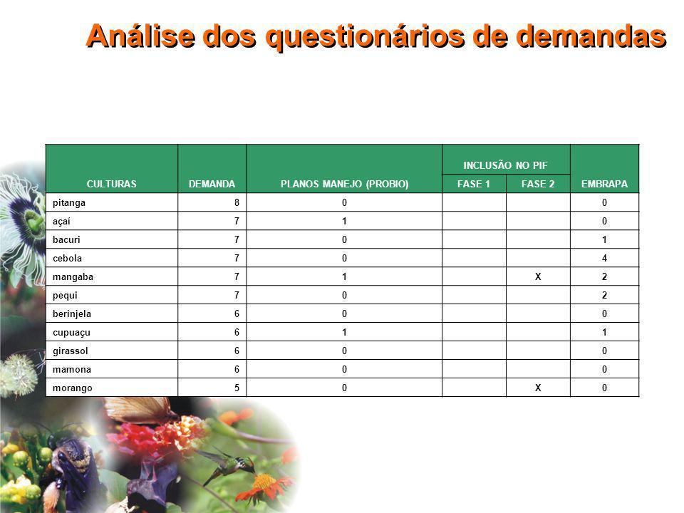 Análise dos questionários de demandas CULTURASDEMANDAPLANOS MANEJO (PROBIO) INCLUSÃO NO PIF EMBRAPA FASE 1FASE 2 pitanga80 0 açaí71 0 bacuri70 1 cebol