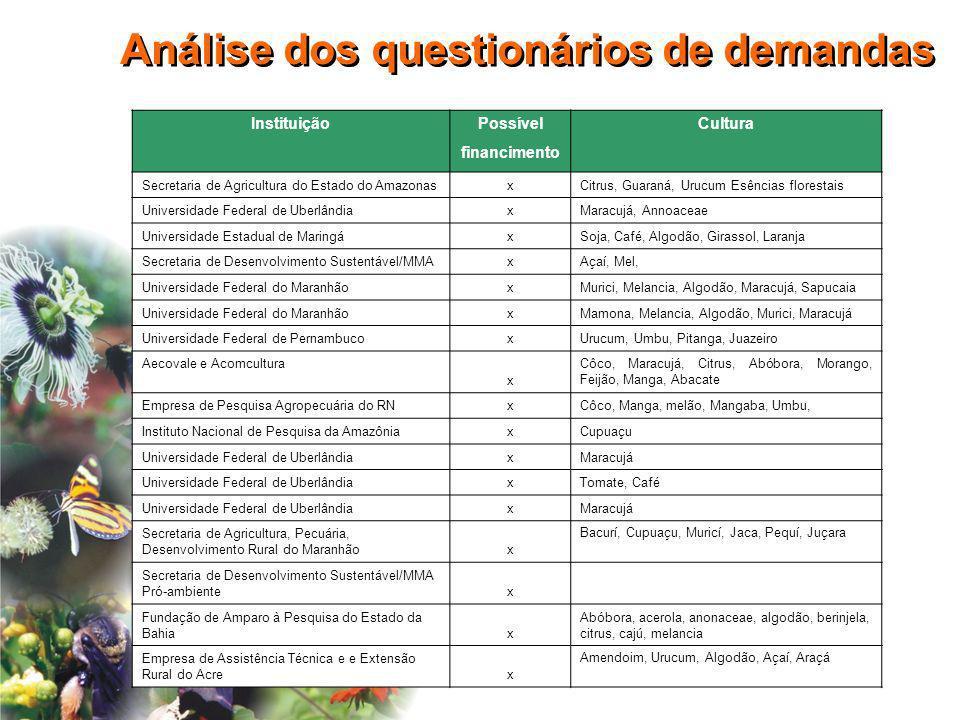 Análise dos questionários de demandas InstituiçãoPossívelCultura financimento Secretaria de Agricultura do Estado do AmazonasxCitrus, Guaraná, Urucum