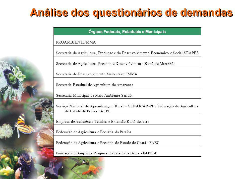 Órgãos Federais, Estaduais e Municipais PROAMBIENTE/MMA Secretaria da Agricultura, Produção e do Desenvolvimento Econômico e Social SEAPES Secretaria