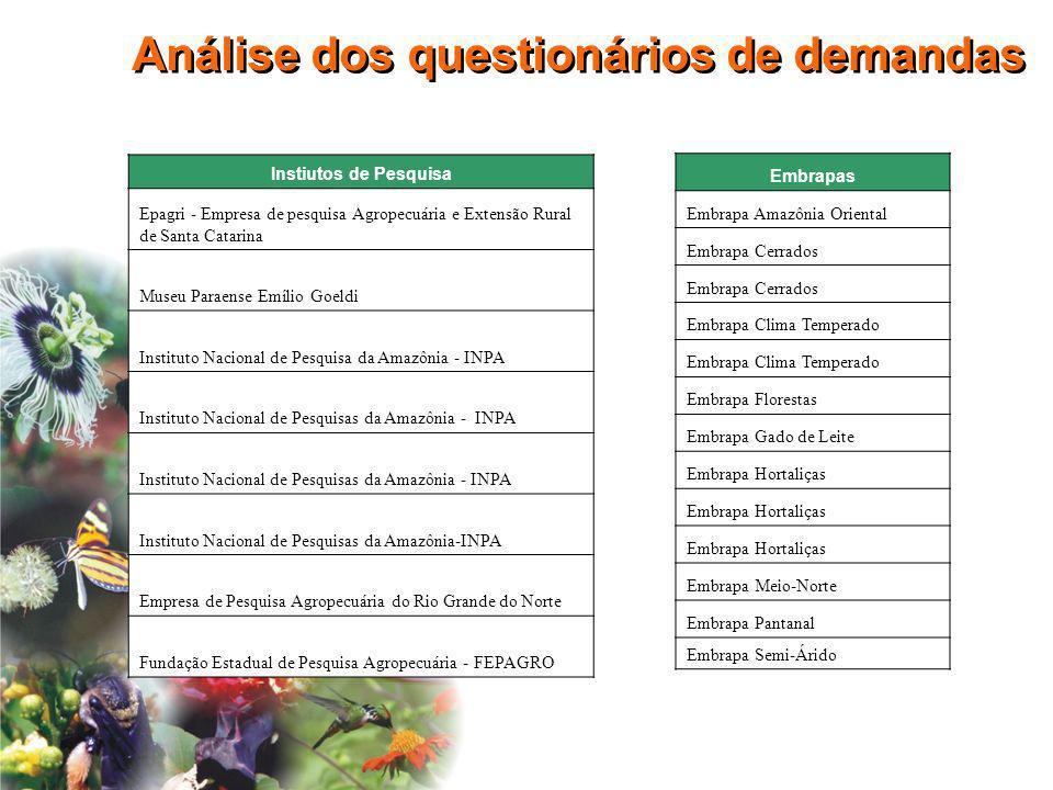 Análise dos questionários de demandas Embrapas Embrapa Amazônia Oriental Embrapa Cerrados Embrapa Clima Temperado Embrapa Florestas Embrapa Gado de Le