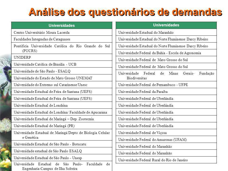 Análise dos questionários de demandas Universidades Centro Universitário Moura Lacerda Faculdades Integradas de Cataguases Pontifícia Universidade Cat