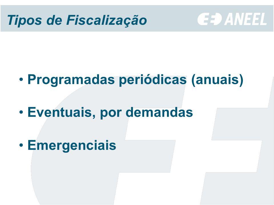 Programadas periódicas (anuais) Eventuais, por demandas Emergenciais Tipos de Fiscalização