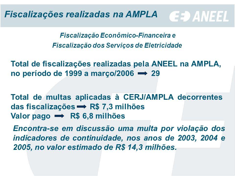 Fiscalizações realizadas na AMPLA Encontra-se em discussão uma multa por violação dos indicadores de continuidade, nos anos de 2003, 2004 e 2005, no valor estimado de R$ 14,3 milhões.