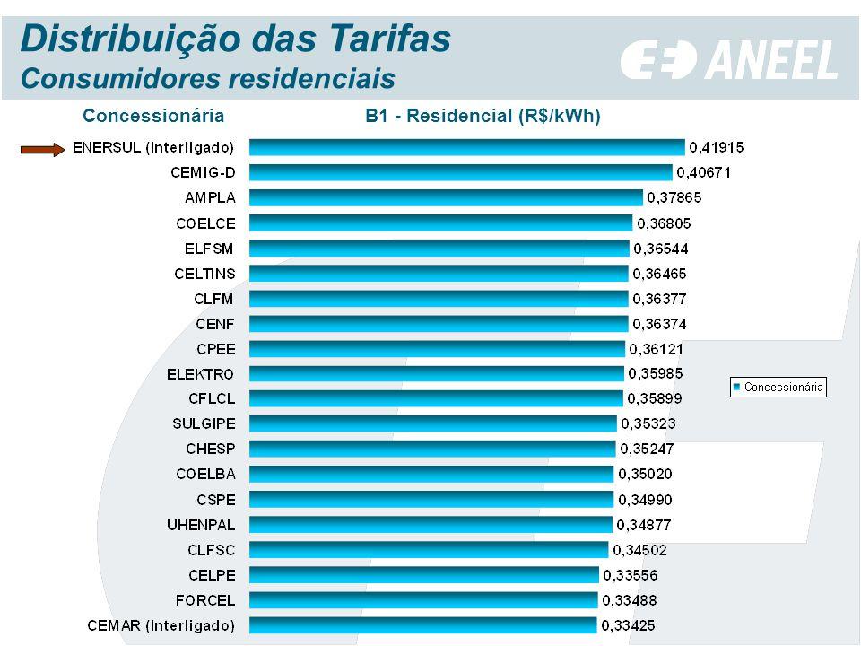 Concessionária B1 - Residencial (R$/kWh) Distribuição das Tarifas Consumidores residenciais