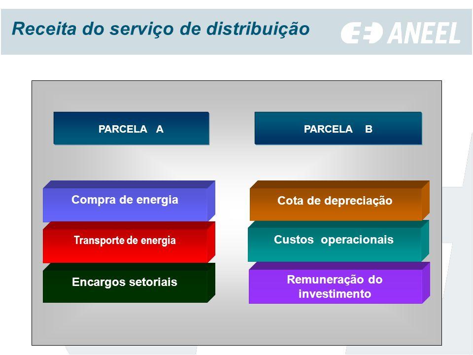 Remuneração do investimento Compra de energia Custos operacionais Transporte de energia Cota de depreciação Encargos setoriais PARCELA BPARCELA A Receita do serviço de distribuição