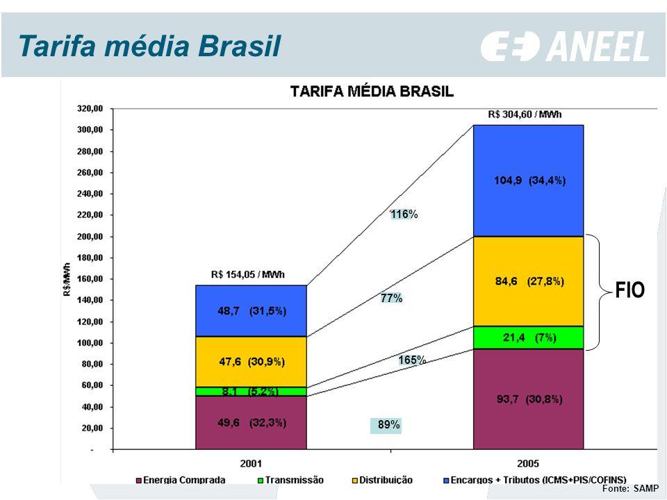 Tarifa média Brasil Fonte: SAMP FIO 89% 165% 77% 116%