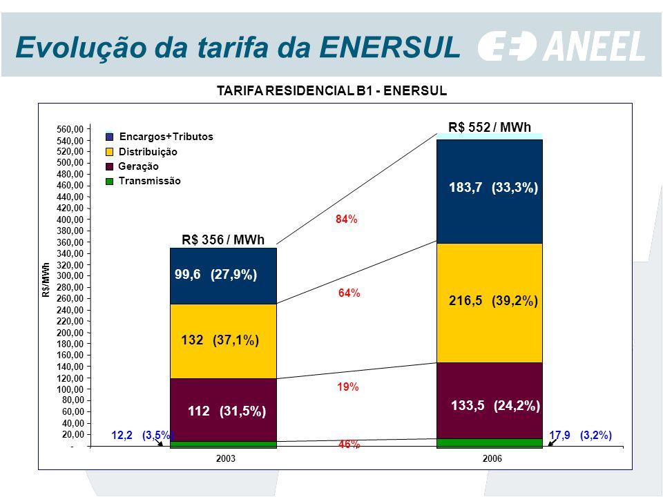Evolução da tarifa da ENERSUL TARIFA RESIDENCIAL B1 - ENERSUL 112 (31,5%) 133,5 (24,2%) 132 (37,1%) 216,5 (39,2%) 99,6 (27,9%) 183,7 (33,3%) 17,9 (3,2%) 12,2 (3,5%) - 20,00 40,00 60,00 80,00 100,00 120,00 140,00 160,00 180,00 200,00 220,00 240,00 260,00 280,00 300,00 320,00 340,00 360,00 380,00 400,00 420,00 440,00 460,00 480,00 500,00 520,00 540,00 560,00 20032006 R$/MWh Encargos+Tributos Distribuição Geração Transmissão R$ 356 / MWh R$ 552 / MWh 46% 19% 64% 84%