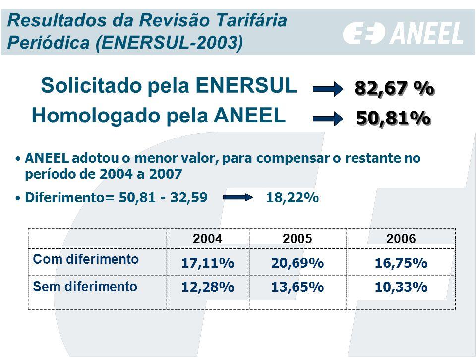 Resultados da Revisão Tarifária Periódica (ENERSUL-2003) Solicitado pela ENERSUL 82,67 % Homologado pela ANEEL 50,81% ANEEL adotou o menor valor, para compensar o restante no período de 2004 a 2007 Diferimento= 50,81 - 32,59 18,22% 200420052006 Com diferimento 17,11%20,69% 16,75% Sem diferimento 12,28%13,65%10,33%