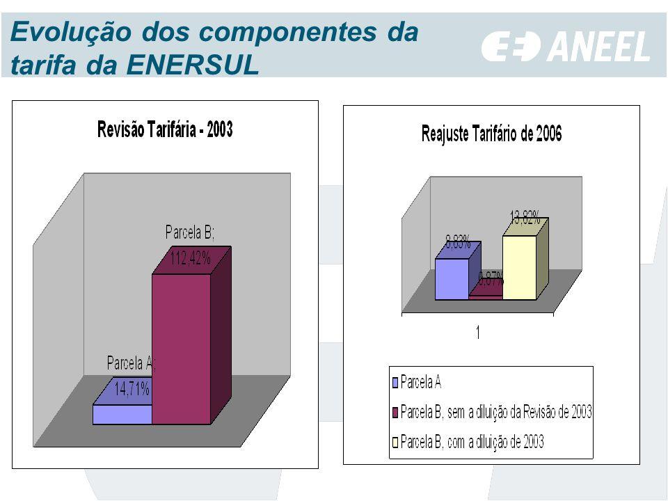 Evolução dos componentes da tarifa da ENERSUL