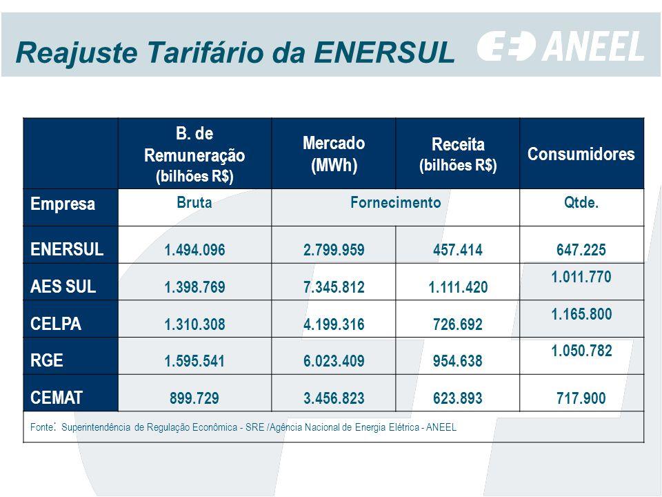 Reajuste Tarifário da ENERSUL B.