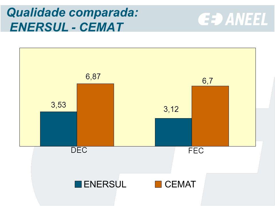 Qualidade comparada: ENERSUL - CEMAT 3,53 6,87 3,12 6,7 DEC FEC ENERSUL CEMAT
