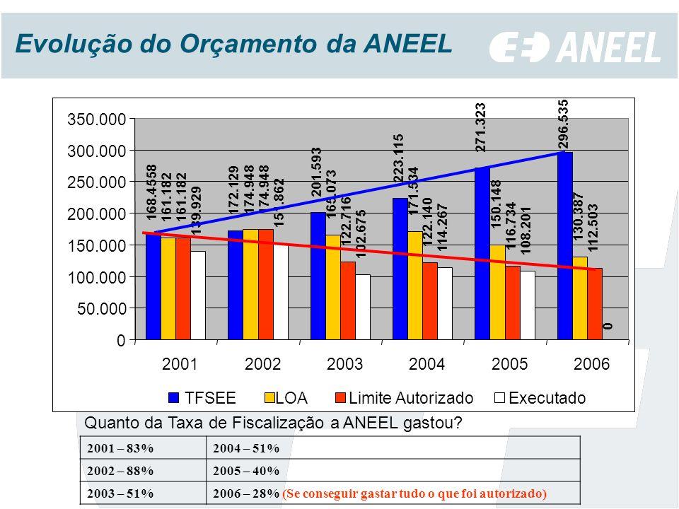 Evolução do Orçamento da ANEEL 2001 – 83%2004 – 51% 2002 – 88%2005 – 40% 2003 – 51%2006 – 28% (Se conseguir gastar tudo o que foi autorizado) Quanto da Taxa de Fiscalização a ANEEL gastou.
