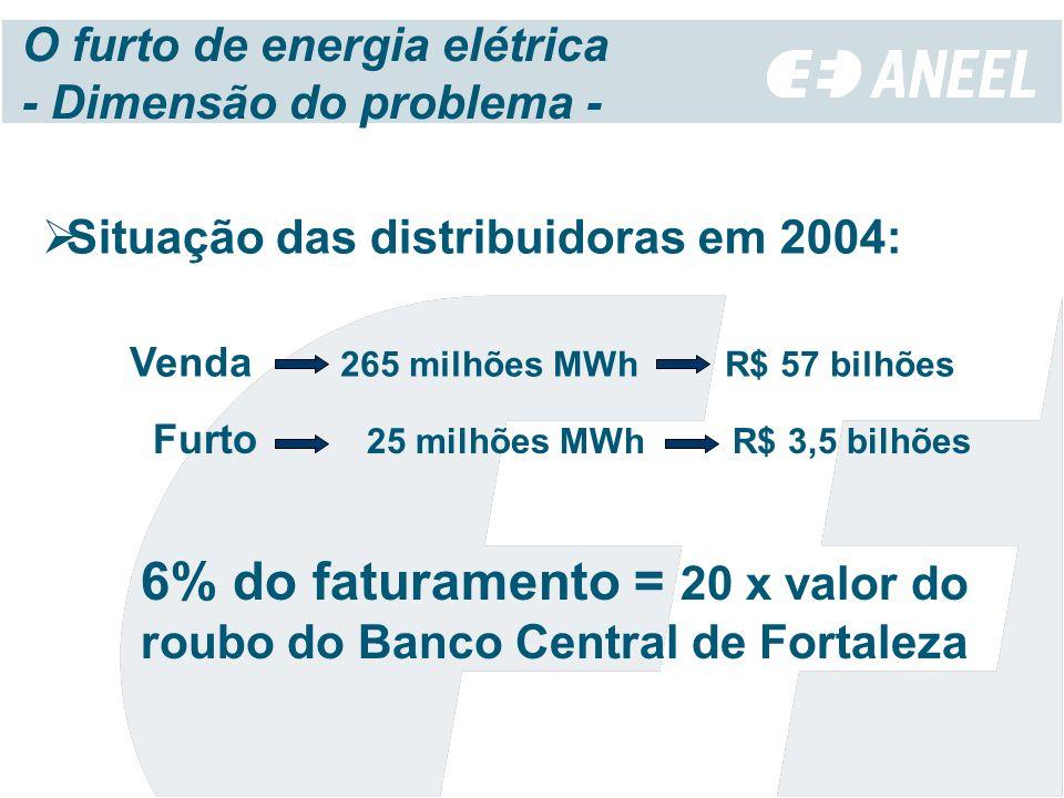O furto de energia elétrica - Dimensão do problema - Situação das distribuidoras em 2004: Furto 25 milhões MWh R$ 3,5 bilhões 6% do faturamento = 20 x valor do roubo do Banco Central de Fortaleza Venda 265 milhões MWh R$ 57 bilhões