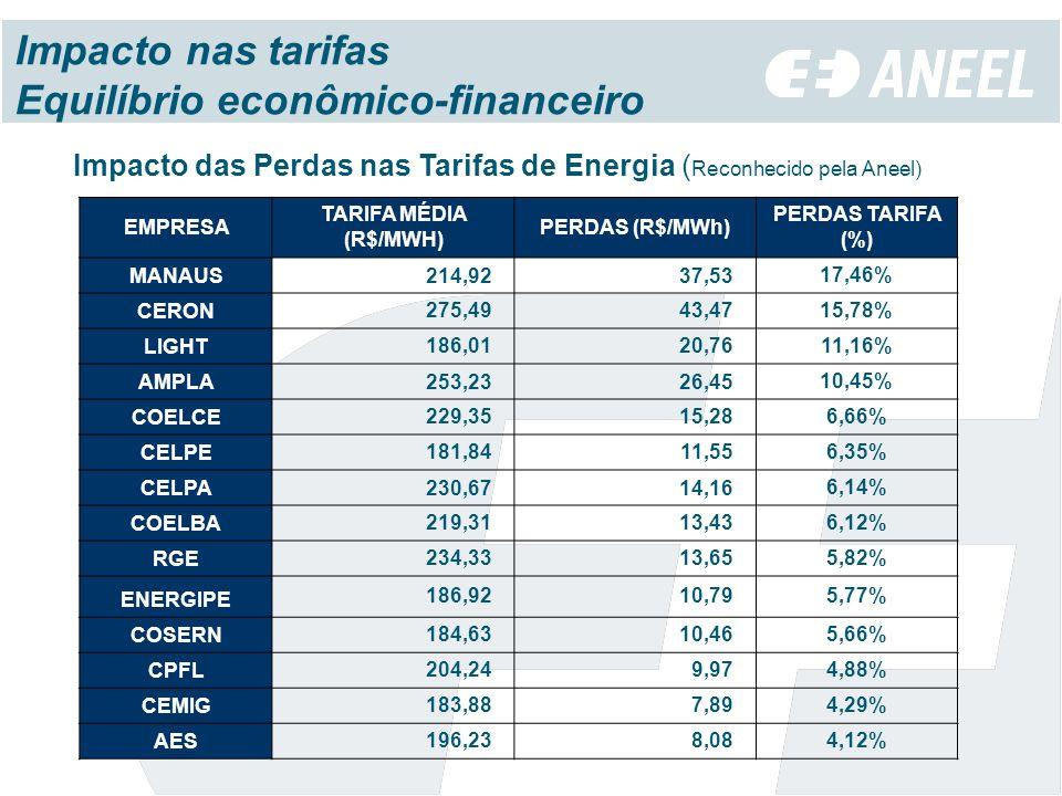 Impacto nas tarifas Equilíbrio econômico-financeiro Impacto das Perdas nas Tarifas de Energia ( Reconhecido pela Aneel) EMPRESA TARIFA MÉDIA (R$/MWH) PERDAS (R$/MWh) PERDAS TARIFA (%) MANAUS 214,92 37,53 17,46% CERON 275,49 43,4715,78% LIGHT 186,01 20,7611,16% AMPLA 253,23 26,45 10,45% COELCE 229,35 15,286,66% CELPE 181,84 11,556,35% CELPA 230,67 14,16 6,14% COELBA 219,31 13,436,12% RGE 234,33 13,655,82% ENERGIPE 186,92 10,795,77% COSERN 184,63 10,465,66% CPFL 204,24 9,974,88% CEMIG 183,88 7,894,29% AES 196,23 8,084,12%