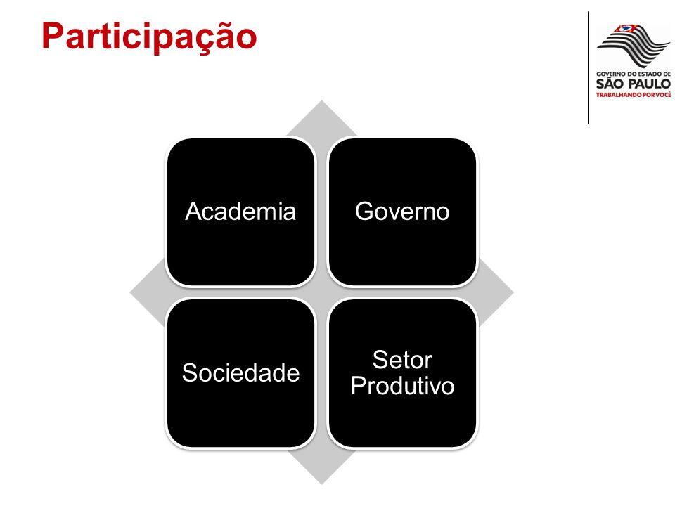 AcademiaGovernoSociedade Setor Produtivo Participação