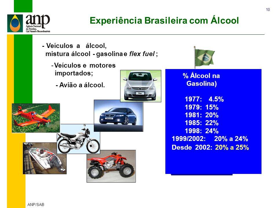 10 ANP/SAB % Álcool na Gasolina) 1977: 4.5% 1979: 15% 1981: 20% 1985: 22% 1998: 24% 1999/2002: 20% a 24% Desde 2002: 20% a 25% -Veículosaálcool, mistu