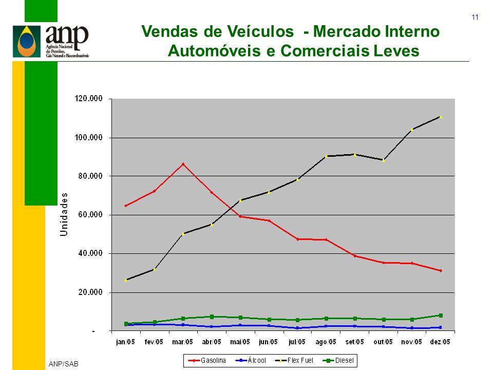 11 ANP/SAB Vendas de Veículos - Mercado Interno Automóveis e Comerciais Leves