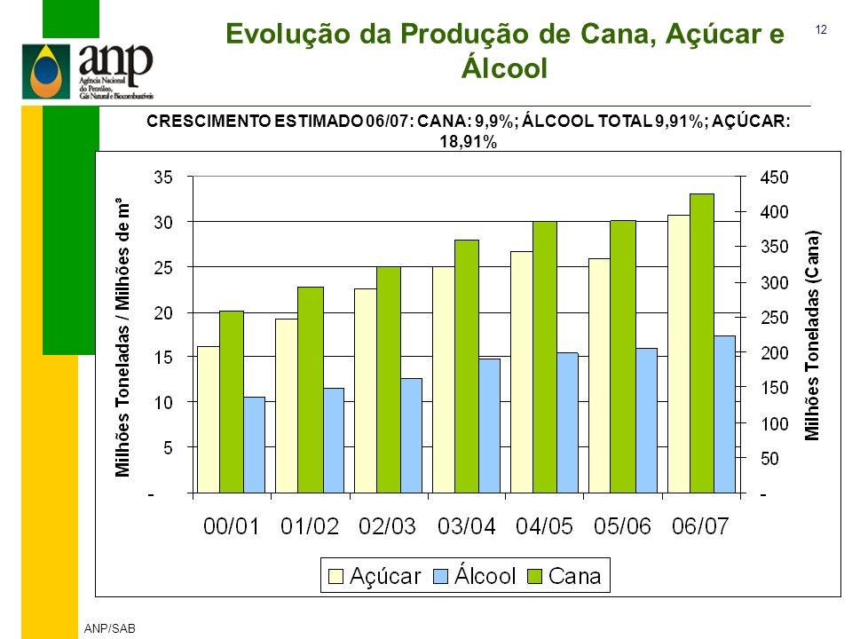 12 ANP/SAB Evolução da Produção de Cana, Açúcar e Álcool CRESCIMENTO ESTIMADO 06/07: CANA: 9,9%; ÁLCOOL TOTAL 9,91%; AÇÚCAR: 18,91%
