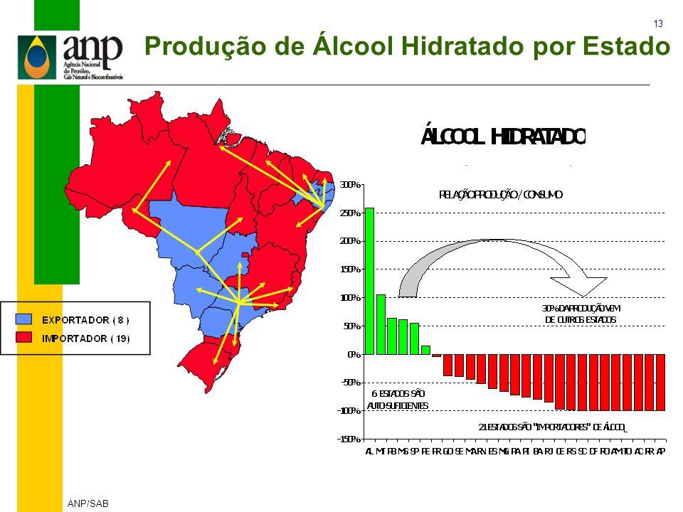13 ANP/SAB Produção de Álcool Hidratado por Estado