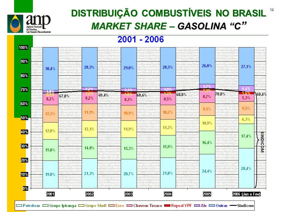 14 ANP/SAB DISTRIBUIÇÃO COMBUSTÍVEIS NO BRASIL MARKET SHARE – GASOLINA C DISTRIBUIÇÃO COMBUSTÍVEIS NO BRASIL MARKET SHARE – GASOLINA C