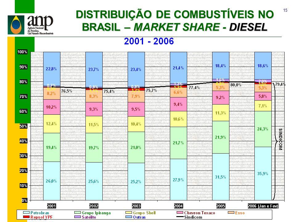 15 ANP/SAB DISTRIBUIÇÃO DE COMBUSTÍVEIS NO BRASIL – MARKET SHARE - DIESEL